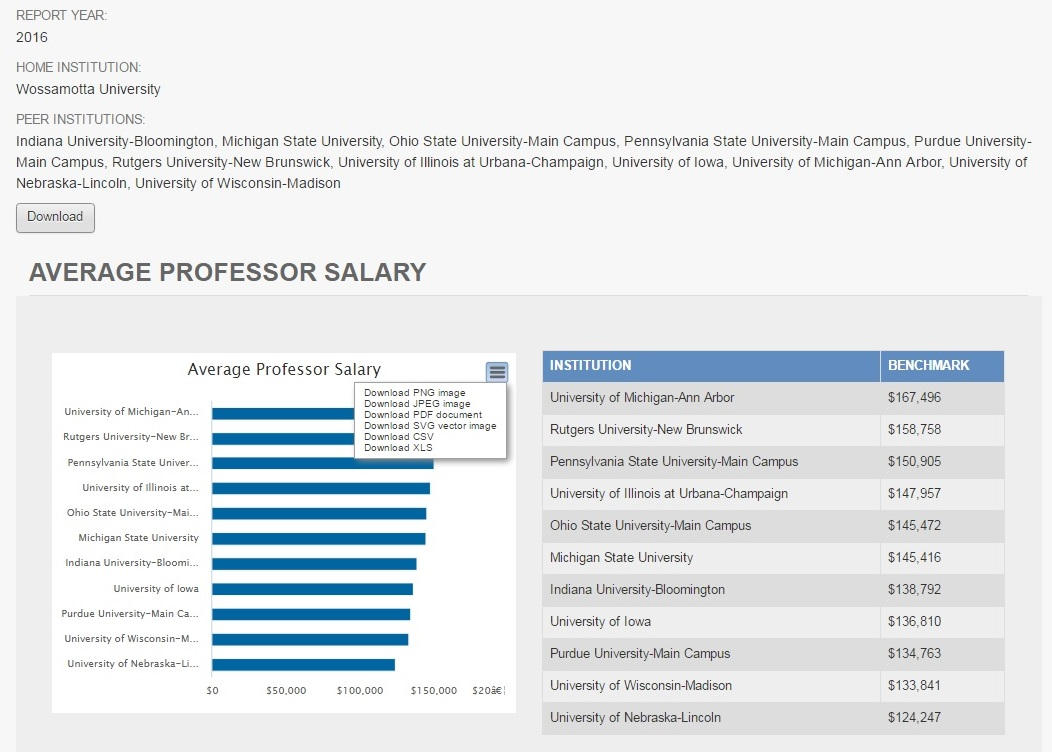 sample results aaup faculty compensation survey multiple variables be built and edited into a report which be exported as well peer groups be built into median percentile bar charts